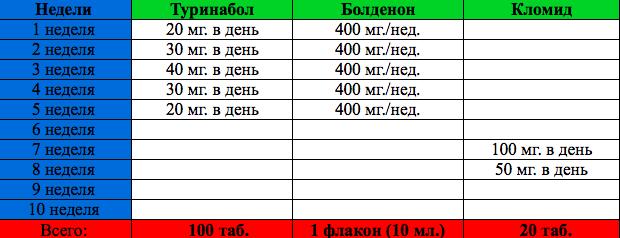 Туринабол 40 мг в день статья 234 анаболики